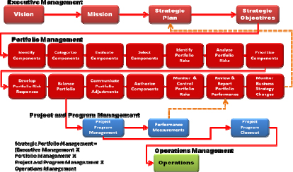 Cross-company portfolio management relationships based on Figure 1.4 of The Standard for Portfolio Management—Second Edition, (PMI, 2008, p. 11)