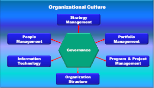 The eight domains of strategic throughput best practices with governance shown as the central driving force