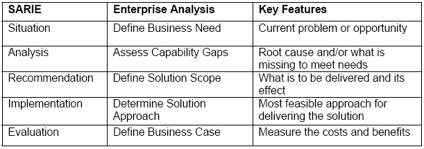Creating bulletproof business cases project scope analysis mapping sarie to the formal enterprise analysis knowledge area flashek Gallery