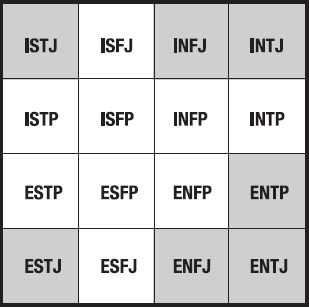 Leadership to Project Management - Myers-Briggs - Traits