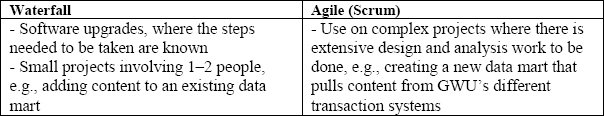 Examples of waterfall and agile (Scrum) uses