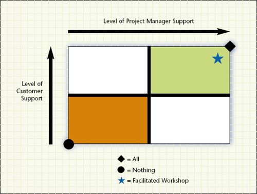 "Shown is a requirements support matrix. In the ""all"" approach, you have a best-case scenario, such as military specifications. In the ""nothing"" approach, you have the worst-case scenario, such as when customer requirements are unclear and the project manager skips due diligence or requirements validation"