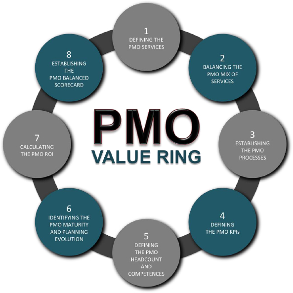 1 defining the pmo services pmo responsibilities