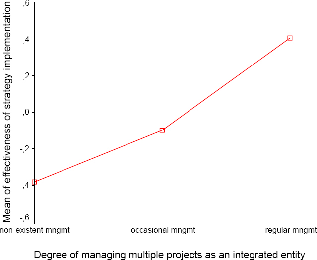 "Correlation between ""Degree of managing multiple projects as an integrated entity"" and ""Mean of effectiveness of strategy implementation"""