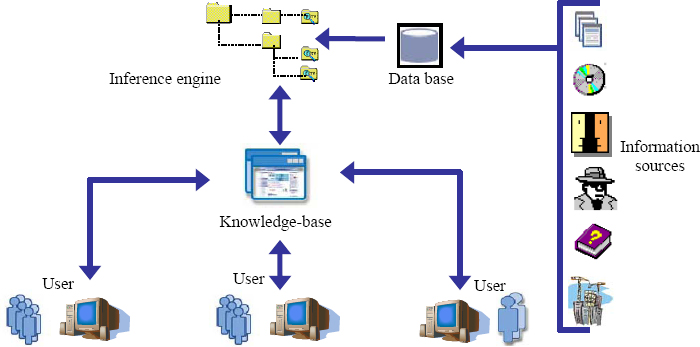 The main components of a knowledge-based decision support system (KBDSS)