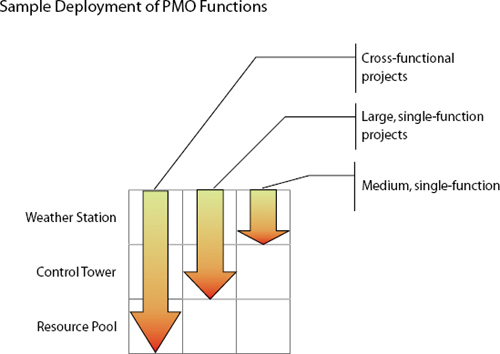 A single PMO may perform various combinations of PMO functions, depending on the circumstance. Here is one workable approach