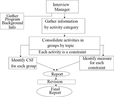 CSF Identification Process Flow