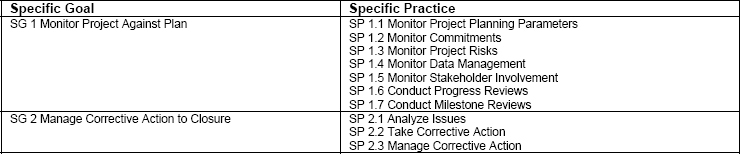Specific Goals and Practices for Project Monitoring and Control (PMC)