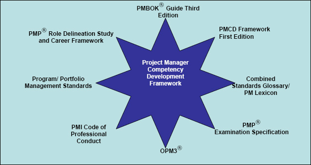Alignment of PMCD Framework with PMI Standards