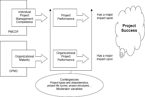 Project Management Competence and Project Success