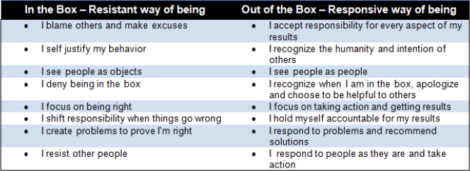 "Project Managers ""Way of Being"" Guide Adapted from Arbinger (2002)"