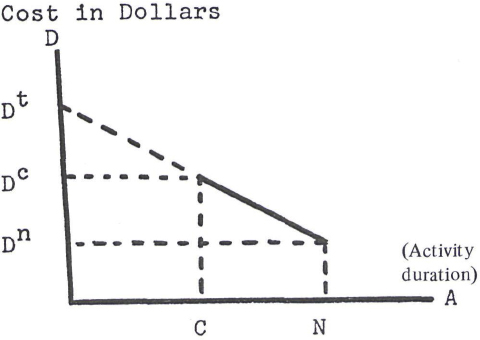 Activity Times and Dollar Costs
