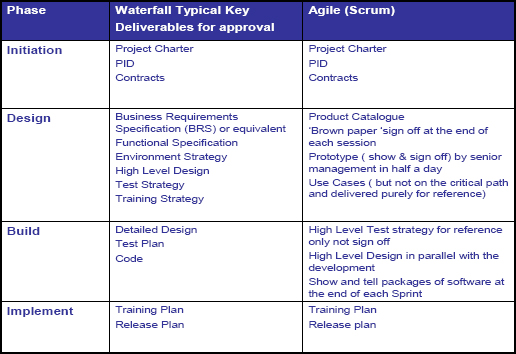 What is the difference between waterfall and agile for Difference between agile and waterfall testing
