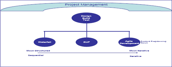Relationship between Project Management and Product Methodologies