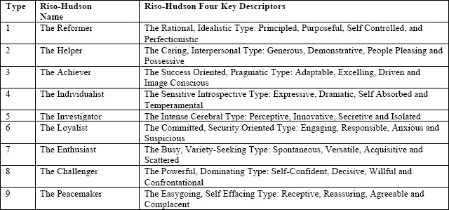 Riso-Hudson Enneagram Type Names with Riso- Hudson Four Key Descriptors. Copyright 2008. The Enneagram Insitute. All Rights Reserved. Used with Permission
