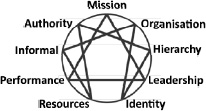 The Enneagram of Teams. Copyright 2008. Rod Gozzard. All Rights Reserved