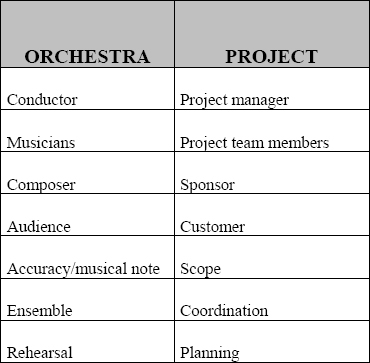 The foundation stones of the composer–project manager analogy