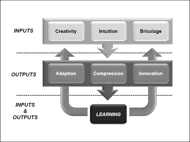 Inputs and outputs of improvisational activity