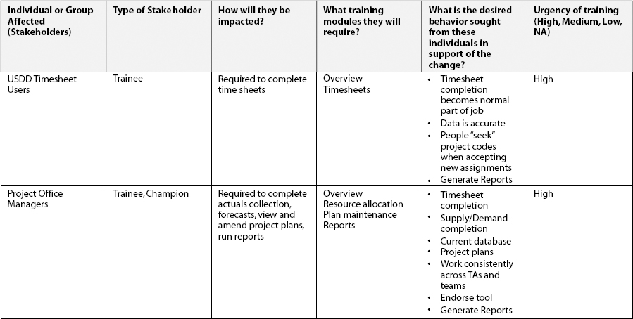Summary Stakeholder Analysis Grid