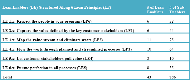 Overview of Lean Enablers for Managing Engineering Programs