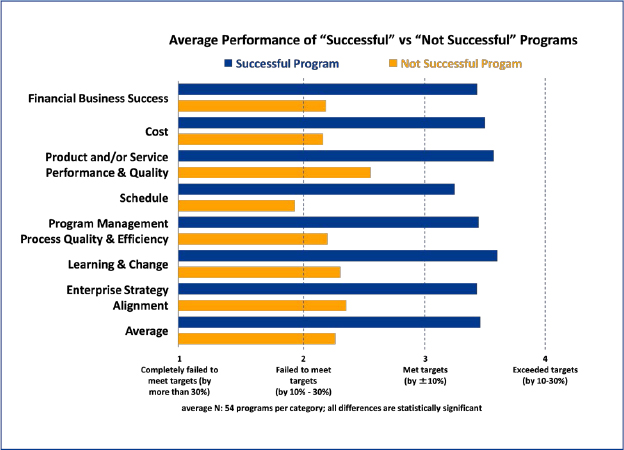 """Successful"" Programs Show Significantly Higher Performance than ""Unsuccessful"" Programs"