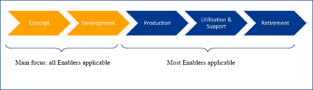 Life-Cycle Phases of an Engineering System and Applicability of Lean Enablers