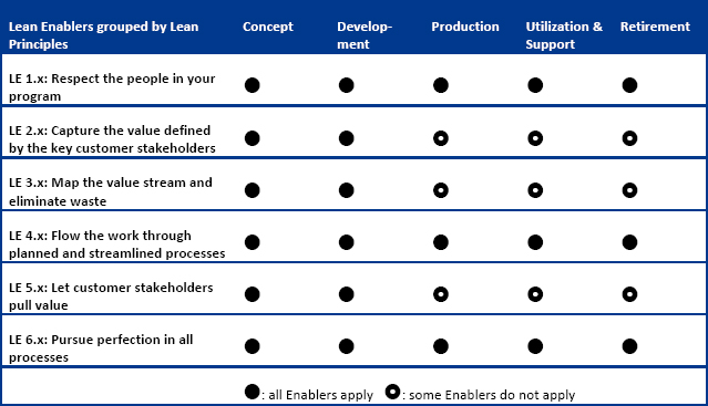 Applicability of Lean Enablers in System Life-Cycle Phases