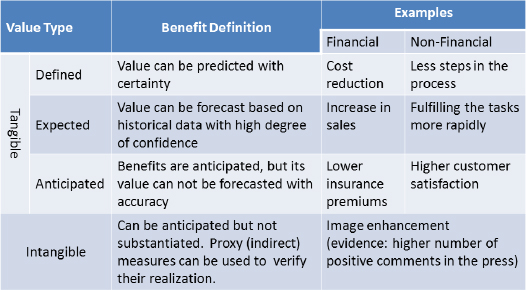Types of Value Source: MSP ® (OGC, 2007 p. 71)