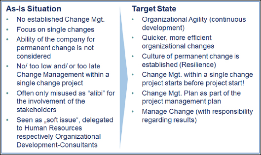 Change Management: As-Is Situation and Target State