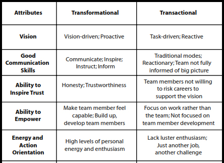 Transformational versus Transactional Leadership
