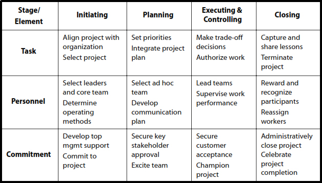 Project Leadership Practices across the Project Life Cycle