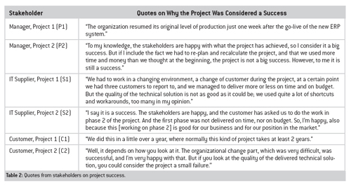 Is And It Projects Risk Management