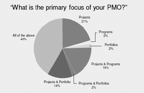 Primary focus of PMOs