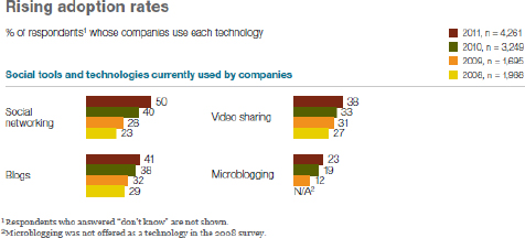 Social tools and technologies adoption by companies survey McKinsey Global Institute 2011 - (Bughin & al., 2011 p. 3)