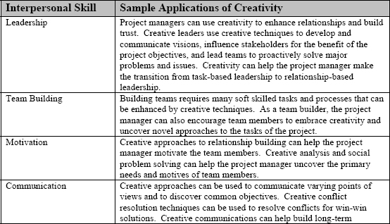 Interpersonal Skills and Sample Applications of Creativity