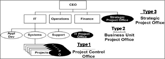 Three Types of PMO. This graphic shows a concept of PMO classification based on span of control (or scope of influence, as the PMO Cube terms it). Source: Crawford, J.K. (2011) The Strategic Project Office, Second Edition. Boca Raton, FL: Auerbach/CRC Press, p.30
