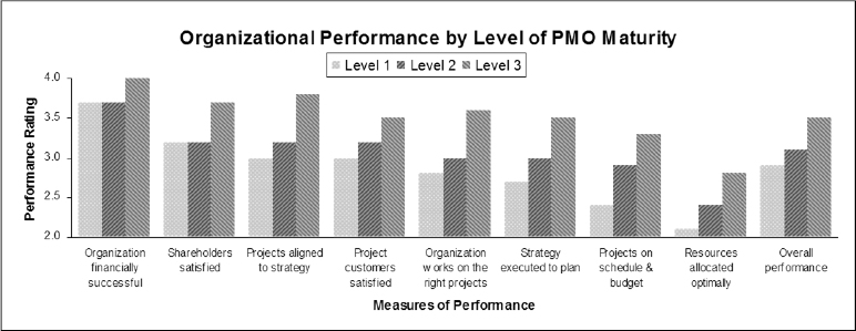 "Organizational Performance by level of PMO Maturity. Maturity was self-reported on a scale from Level 1–5 (immature, established, grown up, mature, best in class). Only maturity levels 1–3 are shown, since too few PMOs reported at levels 4 and 5. ""High performance,"" also self-reported, is defined as higher on a scale of 1 to 5 on how well the overall organization performs in the eight measures of performance listed in the chart above. Source: The State the PMO 2010"