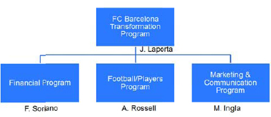The Barça top executives in the change program