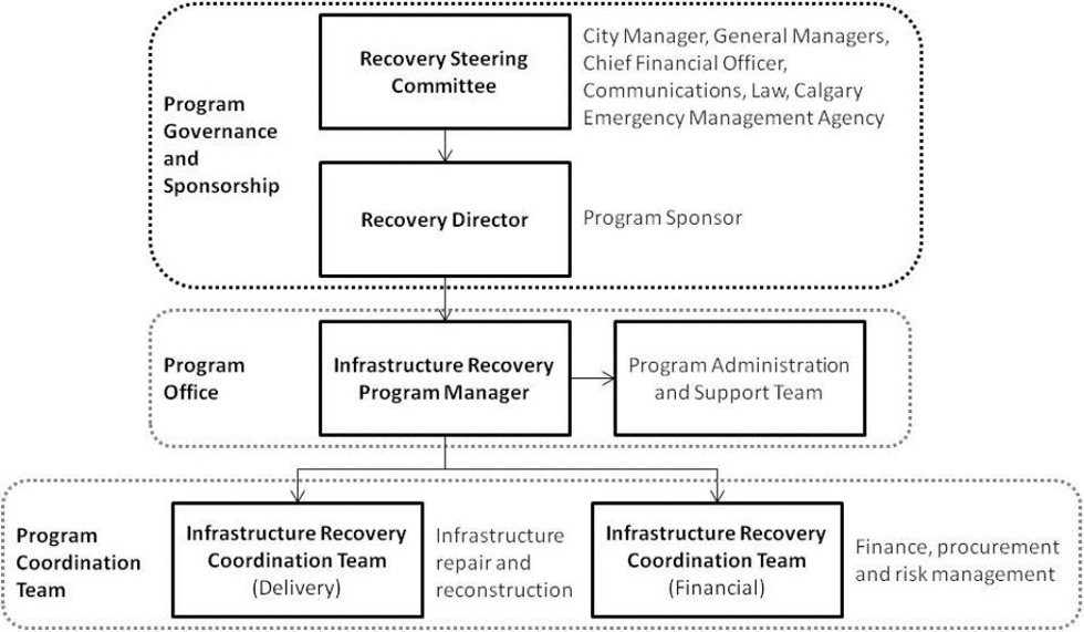 Role Of A Program Office In Disaster Recovery