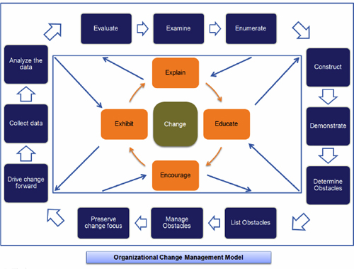 change management models Change management best practices guide  this reference includes a few of the most prominent change management models, as well as other change management resources.