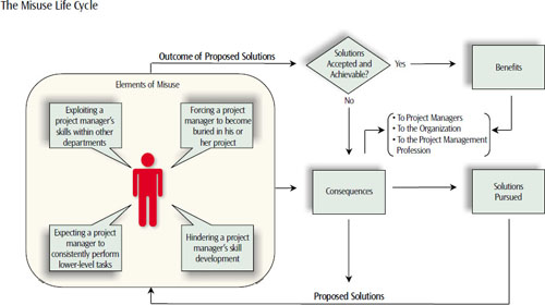 The misuse life cycle begins when elements of misuse exist. Associated consequences to project managers, the organization, and the project management profession will result. If pursued solutions are accepted and achievable, all parties benefit; if these solutions are not accepted or acheivable, the same or additional consequences will impact relevant parties
