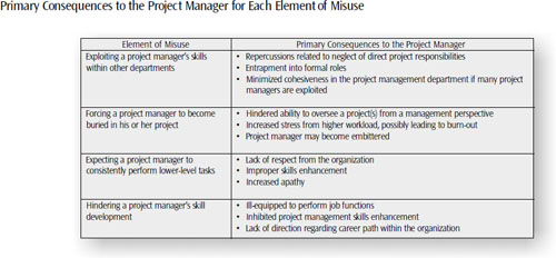 In virtually all cases, misuse inhibits the project manager's ability to effectively manage projects