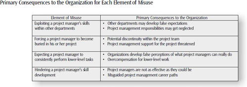 Elements of misuse also result in consequences to the organization, negatively impacting other departments, project teams, and even the organization's efficient utilization of project managers