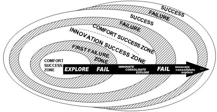 The expanded Success-Failure Ecocycle