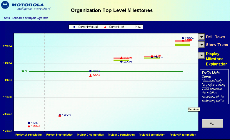 Status View: Organization-Level Milestones