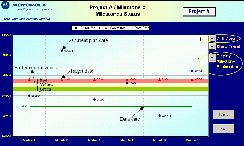 Status View: Project High-Level Milestones