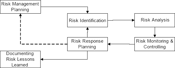 IPDC risk management processes