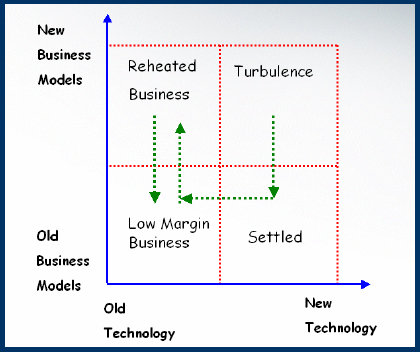 Proposed Trajectory Model for Innovative Industries