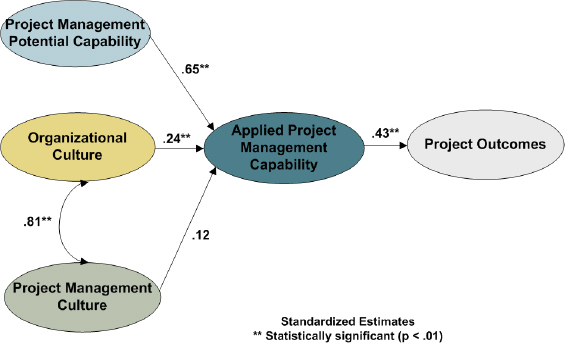 Structural Model Used for Study