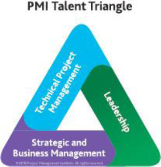 The three components of The PMI Talent Triangle